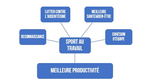 Sport en entreprise